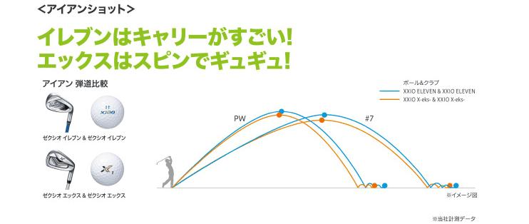 ダンロップ(DUNLOP)ゴルフボール